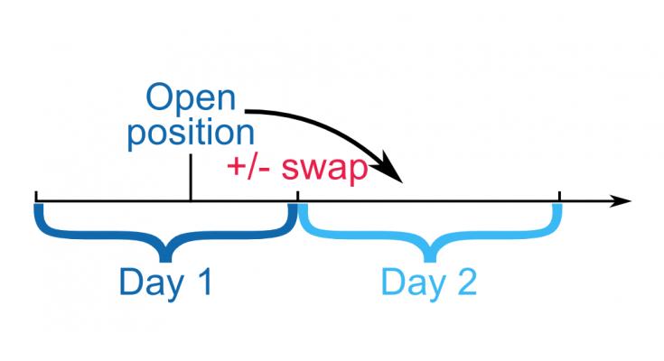 Apa itu Swap? - Forex Indonesia